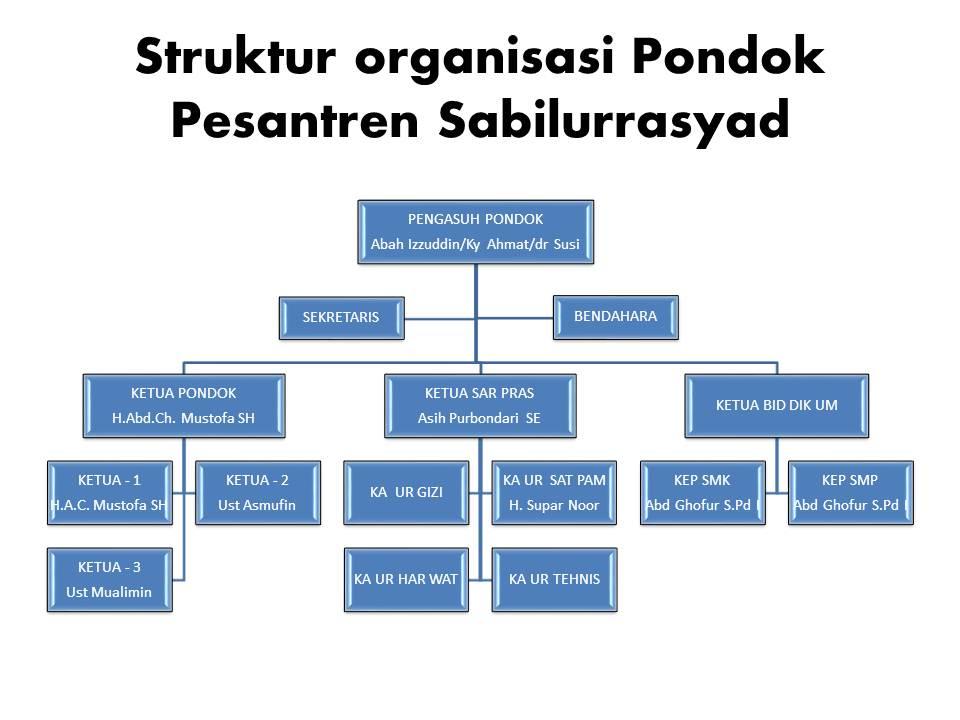 Struktur organisasi pondok pesantren modern sabilurrasyad